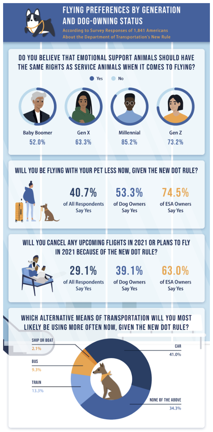 A graphic on flying preferences by generation and dog-owning status