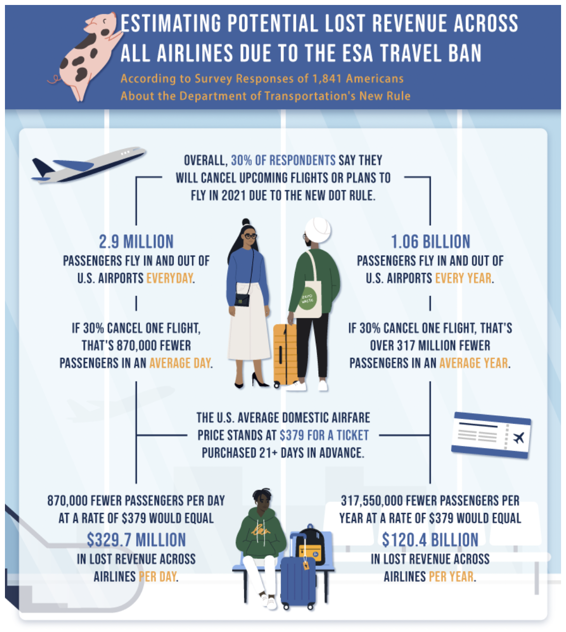 A graphic on estimating potential lost revenue across all airlines due to the ESA travel ban